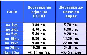Преференциални цени на куриер ЕКОНТ ООД